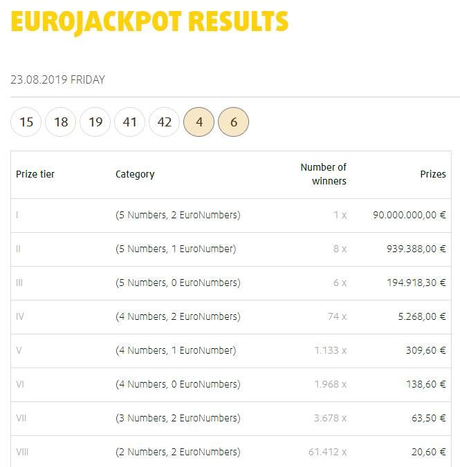 Latest €90 million winner at EuroJackpot