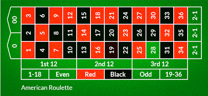 American roulette table bets 2020